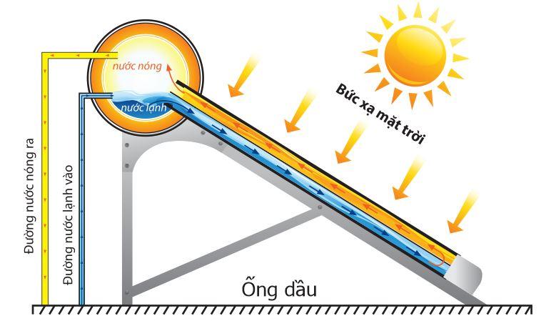 Nguyên lí hoạt động của máy nước nóng năng lượng mặt trời.